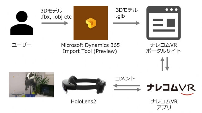技術継承・トレーニングの課題を解決できるサービス「ナレコムVR」のMicrosoft HoloLens2対応版をリリース