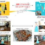 TIS、AR/VR技術を活用した各種サービスを「コンテンツ東京2020」に出展