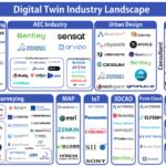 デジタルツイン開発のシンメトリー、 デジタルツインに関連した技術・サービスを展開する企業をまとめた「デジタルツイン 業界カオスマップ」を公開