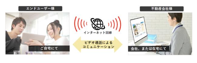 ナーブのオンライン接客『おうちでVR®』無償提供へ