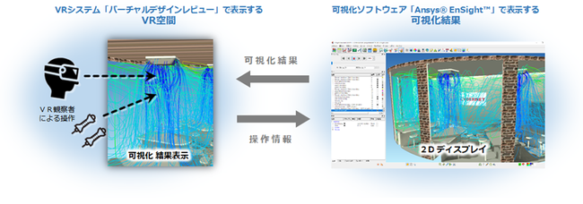 本田技研工業(株)と共同で特許申請中の新技術「仮想現実・複合現実感を用いて解析結果を可視化する方法」を、VRシステムのオプション機能として販売開始