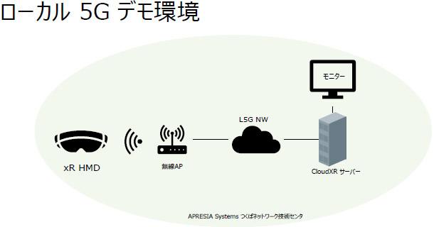 ローカル5G+XR配信プラットフォームであるNVIDIA CloudXR デモ開始のお知らせ