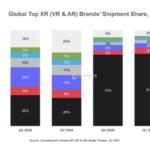 Oculus Quest 2の累計販売台数が460万台に到達し、エクステンデッドリアリティ端末の出荷台数が2021年第1四半期に前年同期比約3倍となる。
